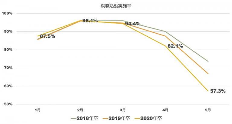 就職活動実施率の推移18卒19卒20卒