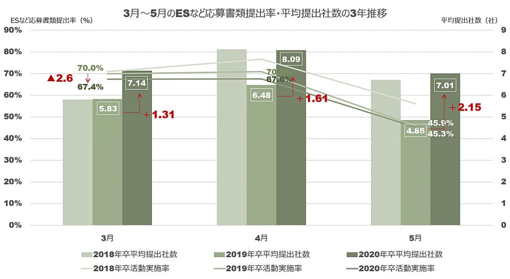 ESなどの応募書類の提出率と平均提出社数の推移