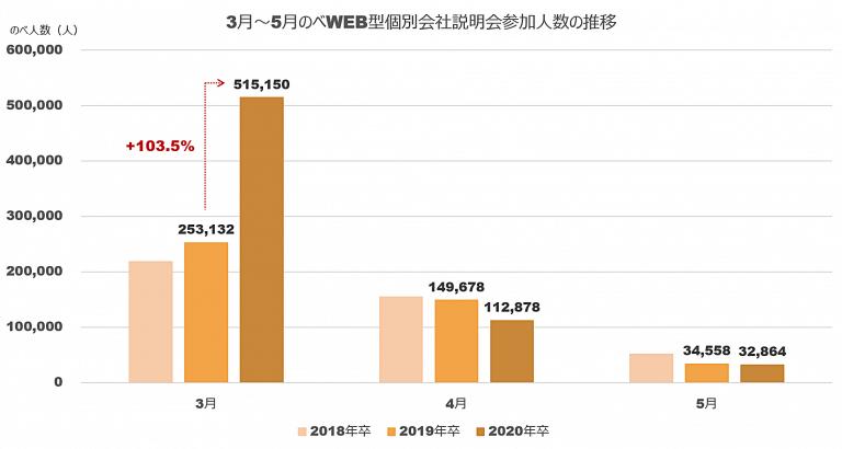 WEB型個別会社説明会への参加率と平均参加回数の推移