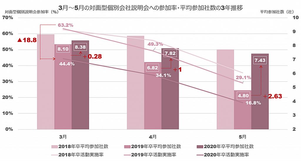 対面型個別会社説明会への参加率と平均参加社数の推移