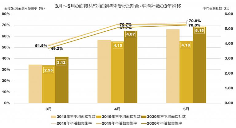 面接などの対面選考を受けた率と平均社数の推移