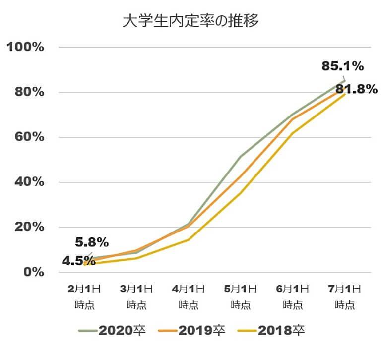 20卒大学生の内定率推移