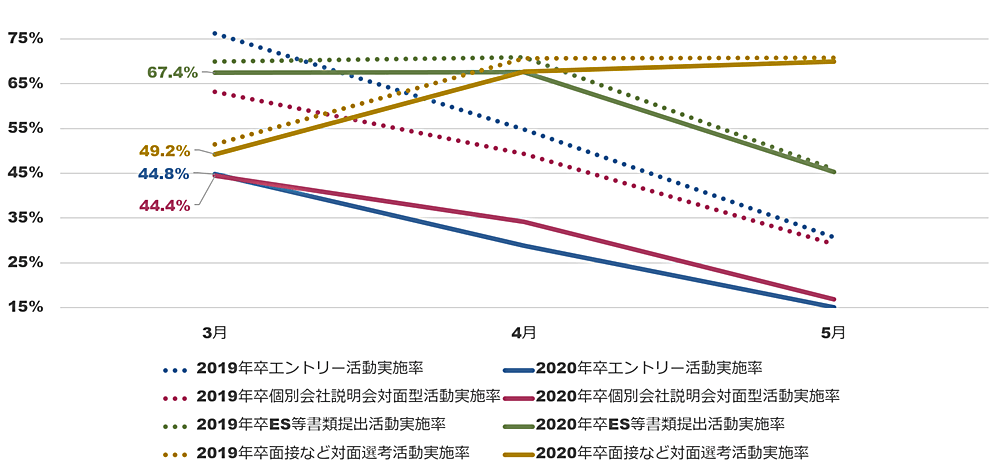 21卒学生の4つの就活行動率月次推移前年比