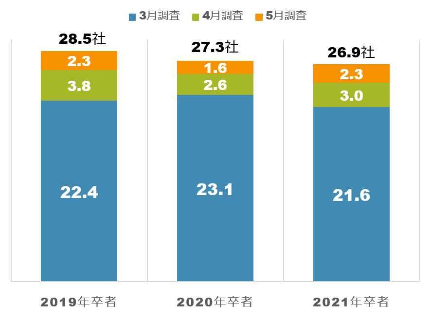 2021年卒就活生のエントリー社数の推移