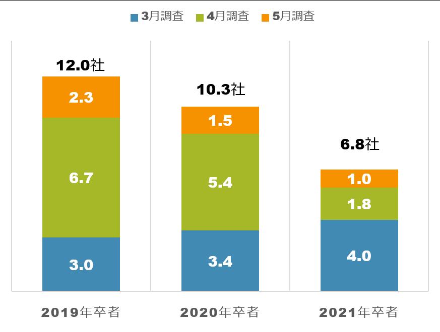 2021年卒就活生の会社説明会参加社数の推移