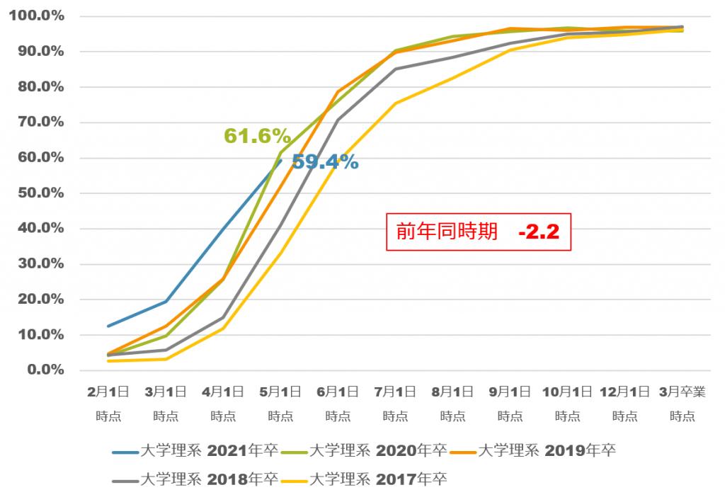 2021年卒大学理系内定率の推移