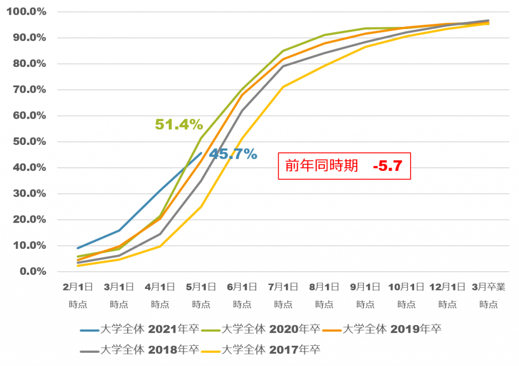 2021年3月卒大学生の内定率推移